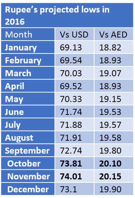 currency converter dollar to aed today currency rate uae dirham into pak rupees