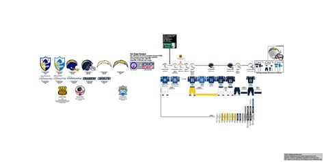 san diego chargers bowl history 95 related keywords suggestions for nfl football