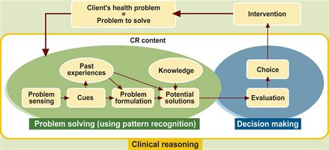 Influence Of Societal And Practice Contexts On Health