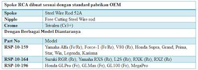 Harga Velg Rca mencari sparepart motor berkualitas terbaik di indonesia