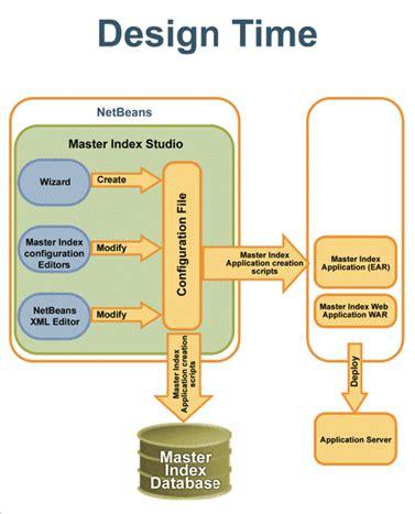 design management index sun master data management suite primer sun master data