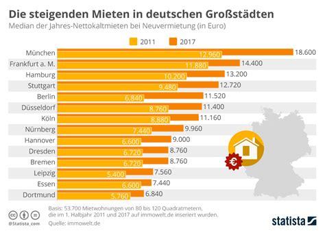 wohnung mieten deutschland infografik die steigenden mieten in deutschen gro 223 st 228 dten