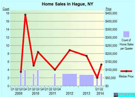 hague new york ny 12836 profile population maps real