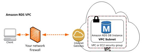 amazon server amazon virtual private cloud vpcs and amazon rds
