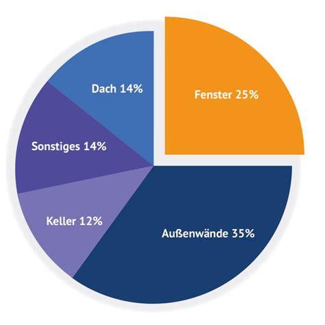 w rmeverlust haus fenster energiesparrechner fenster nach ma 223 k 228 uferportal