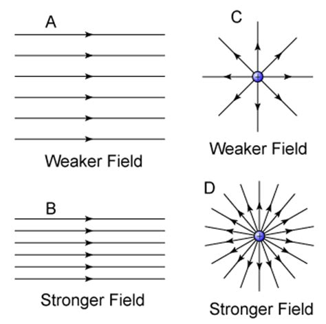 electric field strength inside capacitor what is the electric field strength inside the capacitor if the spacing between the plates is 1