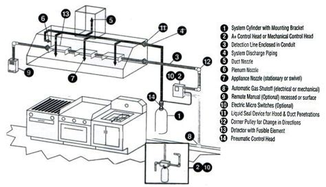 Kitchen Ventilation System Design by St Louis Recharge Fire Suppression Systems Inspections