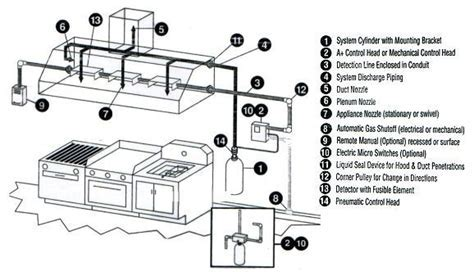 Kitchen Hood Ansul System – Fire Suppression Systems, Maintenance ...