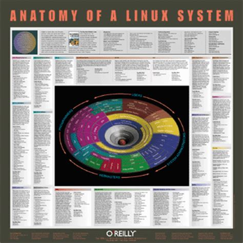 tutorials build the linux kernel 187 linux magazine download one page linux reference linux anatomy