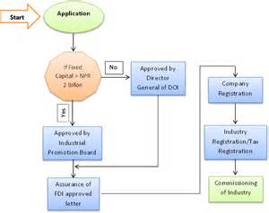 Partnership Firm Process And Procedure Project