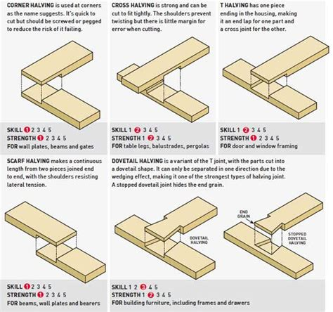 types of joints woodworking 124 best images about wood joinery on custom