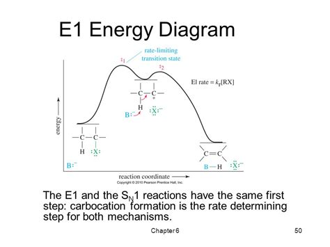sn1 energy diagram alkyl halides nucleophilic substitution and elimination