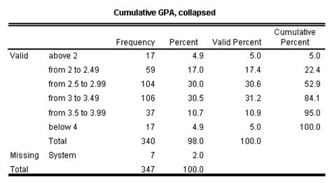 Mba Gpa Requirement Cumulative Or Major Gpa by Sociology 224 Fall 2004 Project 2 Cumulative Gpa