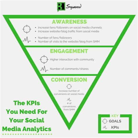 Three Types Of Goals And Kpis Needed For Social Media Analytics Social Media Kpis Template