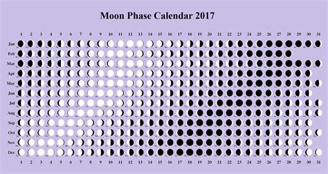 printable monthly calendar with moon phases moon phase calendar lunar template 2017 moon phase