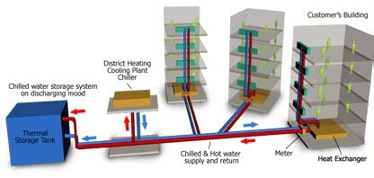 district cooling comfort futures