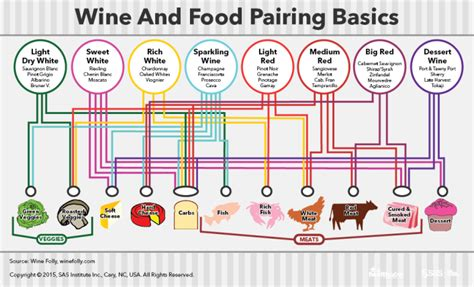 best food and wine pairings recipe for a great bottle of wine sas