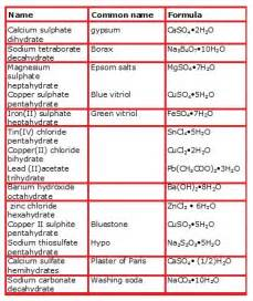 Chemical Name For Table Salt Nomenclature Naming Polyatomic Ions Chemistry