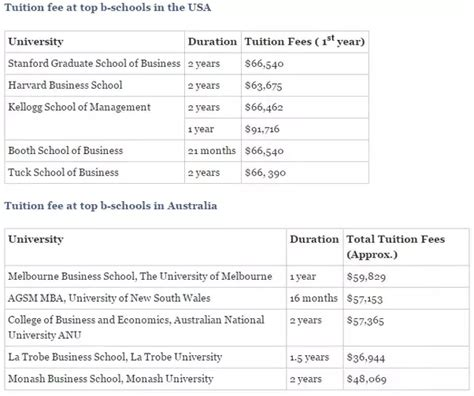 Australian Mba Cost by Which Country Is Better For An Mba Canada The Us The Uk