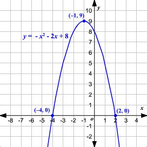 index of hotmath help spanish topics graphing quadratic