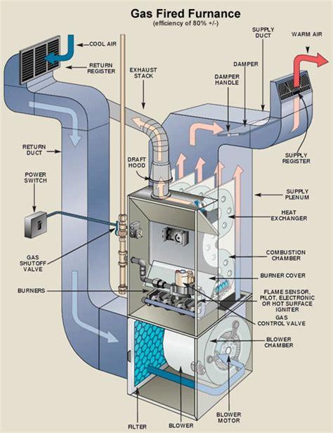 gas forced air furnace wiring diagram gas free engine