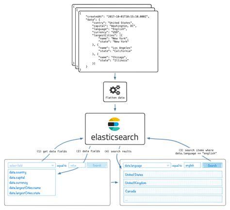 javascript nested layout javascript multiple dimension array phpsourcecode net