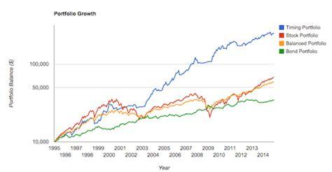 Dual Momentum Investing dual momentum investing bogleheads org