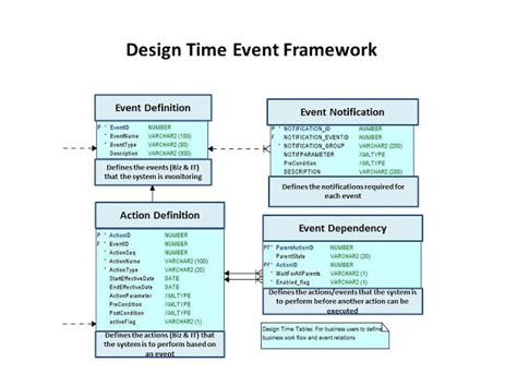 Design Event Definition | defining your cloud based quot event field quot using moa market