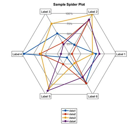 plotting data in a radar chart create a radar chart save a chart as spider radar plot file exchange matlab central