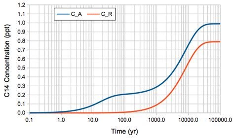 Eleeno Shows Time Changes As You Figure It Out by Home Climate Analysis Carbon 14 Establishing Equilibrium