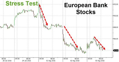 European Banking System Bloodbath Continues Post Stress
