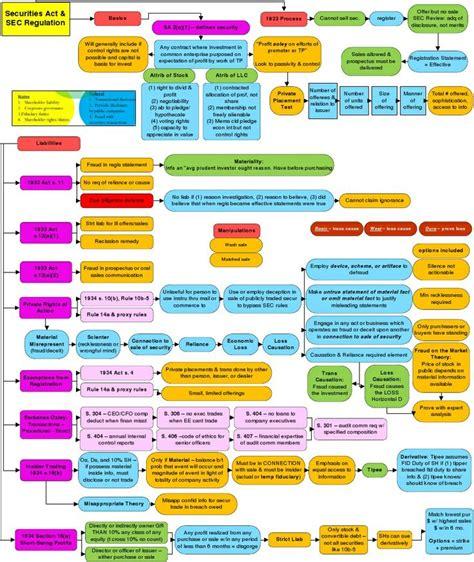 securities regulation flowchart securities regulation flowchart 28 images workflow of
