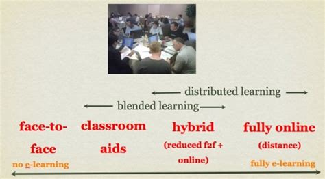 nine steps to quality online learning step 2 decide on what kind of online course tony bates