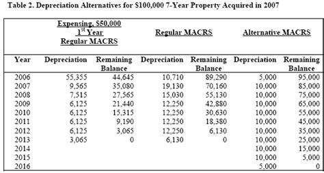 section 1245 property defined depreciation table vertola