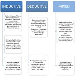 Types Of Research Papers by Defining Research Strategy In A Research Paper On Business Studies Knowledge Tank