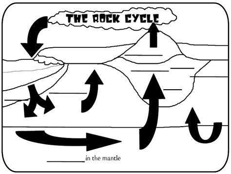 free coloring pages of the rock cycle