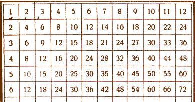 tavola pitagorica fino a 1000 tabelline da 1 a 10 da stare