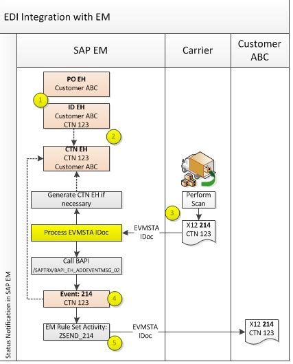 edi process flow diagram how can you forward an edi 214 from your carrier to your