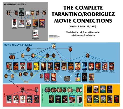 quentin tarantino film chronology why the spy kids kill bill fan theory needs to be shut