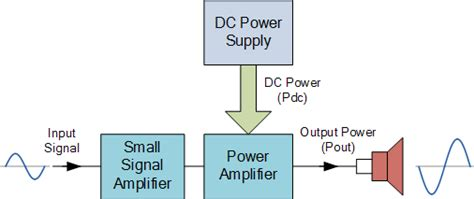 block diagram lifier class a lifier is a class a transistor lifier