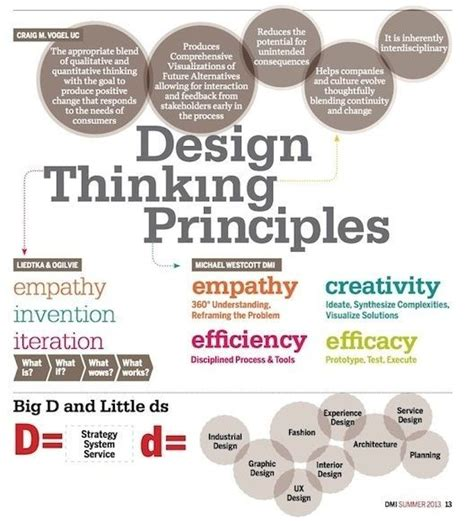 design management mit 779 best images about design process design thinking on
