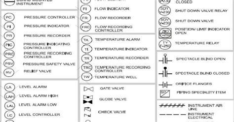 Symbols Used In P Id Diagram instrument abbreviations used in instrumentation diagrams