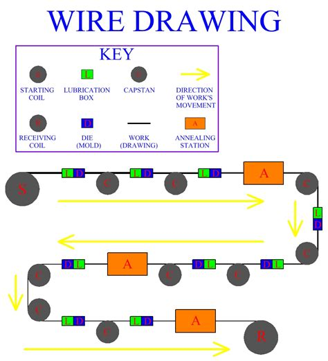 wire drawing metal drawing