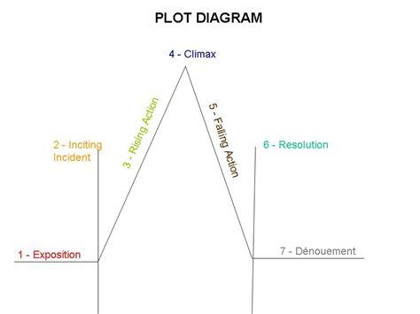 pot diagram shs patriots libertucci plot diagram