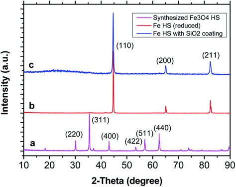 xrd pattern bcc synthesis and enhanced microwave properties of uniform