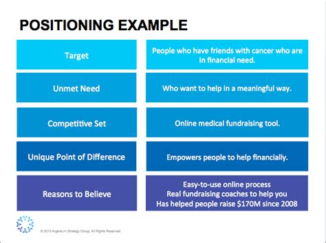 Marketing Plan Positioning Target Mba by Value Proposition Template Argentum Strategy