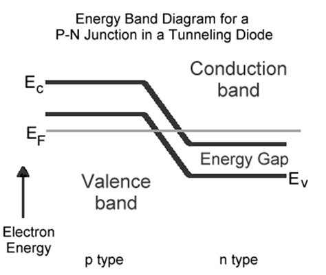 tunnel diode explain band diagram