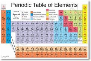 new science classroom chemistry poster periodic table of