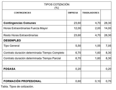 servicio domestico cotizaciones 2016 tabla de bases y tipos de cotizacion del servicio