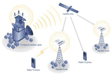 layout of telephone network mobile satellite tv network diagram